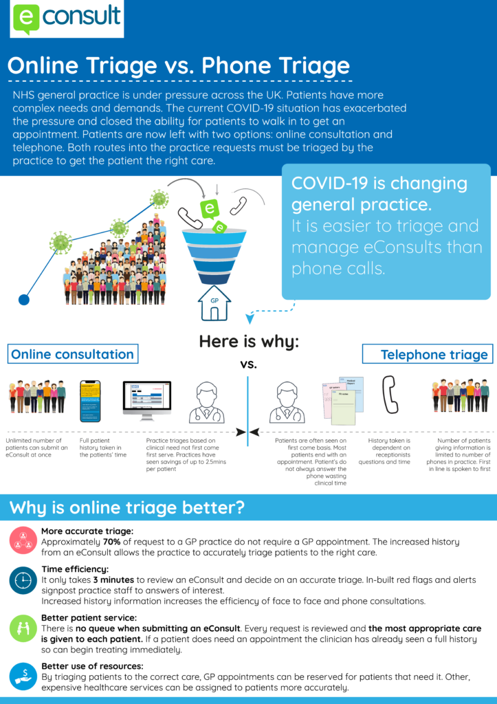 Why use online triage over phone triage in an NHS GP practice -- eConsult infographic