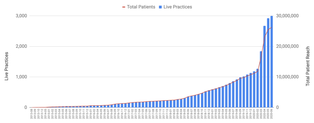Graph shows the increase in GP practices using eConsult across the UK